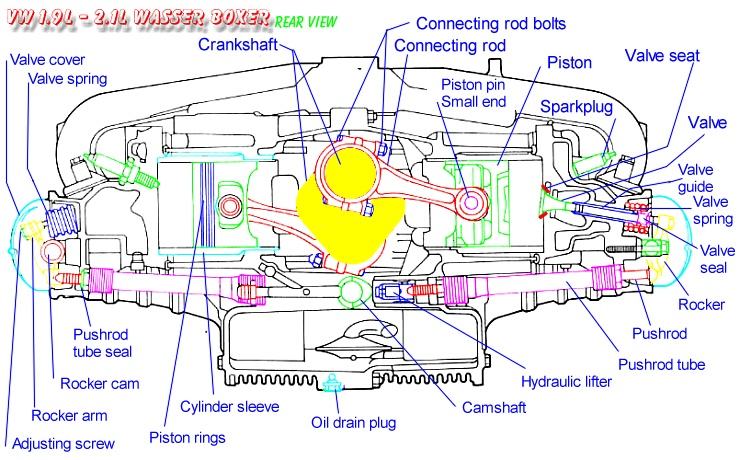 boxer engine diagram diy wiring diagrams u2022 rh aviomar co Flat Organization Organizaton Flat